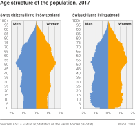 Age structure of the population, 2017