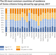 The 20 most common countries of residence of Swiss citizens living abroad by age group, 2017