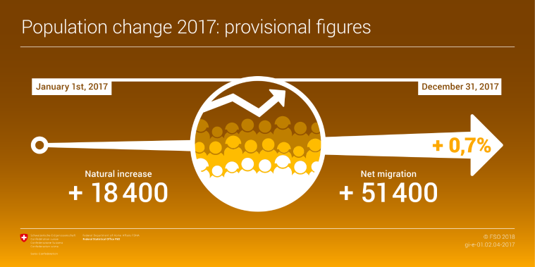 Evolution of the population 2017: provisional figures