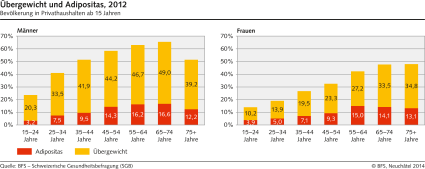 übergewicht jugendalter statistik