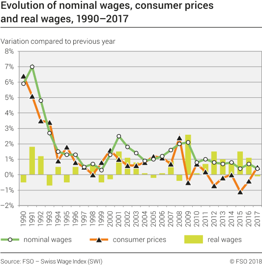 Evolution of nominal wages, consumer prices and real wages, 1990-2017