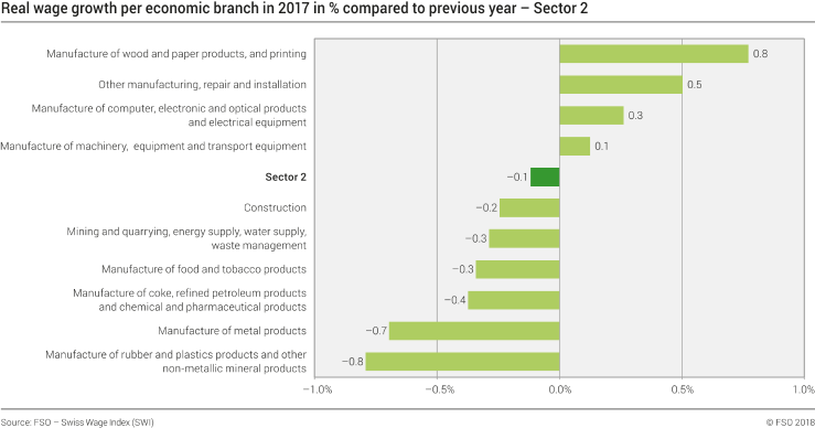 Real wage growth per economic branch in 2017 in % compared to last year - Sector 2