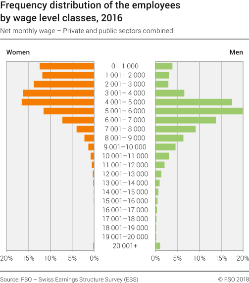 Frequency distribution of the employees by wage level classes - Net monthly wage, private and public sectors combined