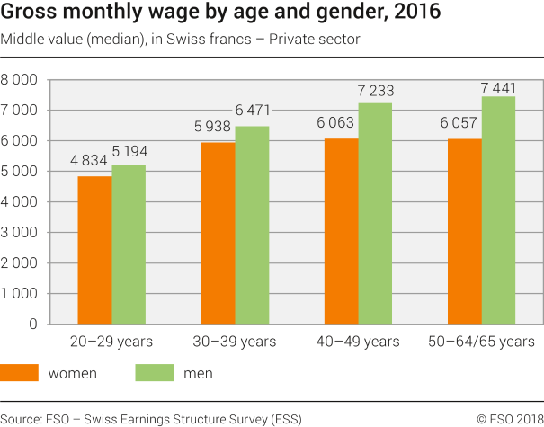 Gross monthly wage by age and gender