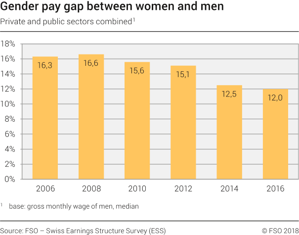 Gender pay gap between women and men