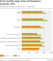 Gross monthly wage, Swiss and foreigners, by gender