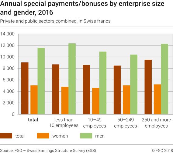 Annual special payments/bonuses by enterprise size and gender