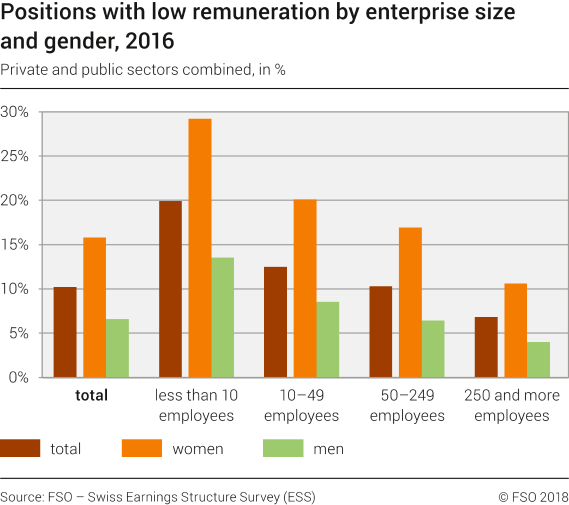 Rate of jobs with low remuneration by enterprise size and gender