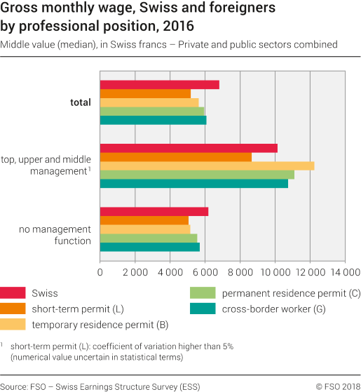 Gross monthly wage, Swiss and foreigners by professional position