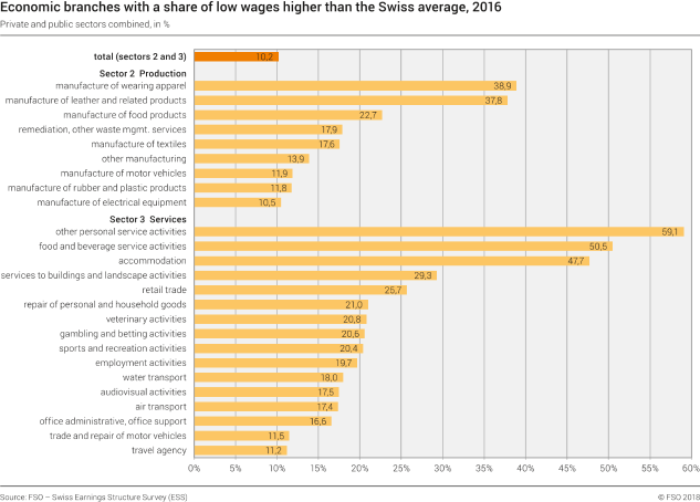 Economic branches with a share of low wages higher than the Swiss average