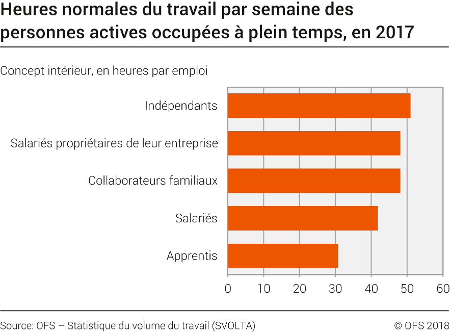 Heures normales du travail par semaine des personnes - Statistiques fausse couche par semaine ...