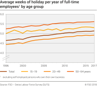 Average weeks of holiday per year of full-time employees by age group