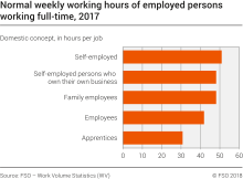 Normal weekly working hours of employed persons working full-time