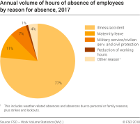 Annual volume of hours of absence of employees by reason for absence, distribution in %