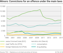 Minors: Convictions for an offence under the main laws