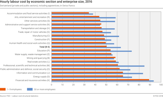 Hourly labour cost by economic section and enterprise size