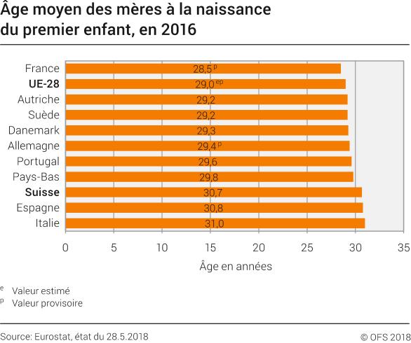 Age Moyen Des Meres A La Naissance Du Premier Enfant En 2016 2016