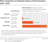 Risk comparison of selected means of land transport