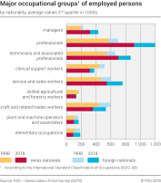 Major occupational groups of employed persons by nationality