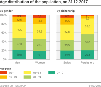 Age distribution of the population by gender and nationality