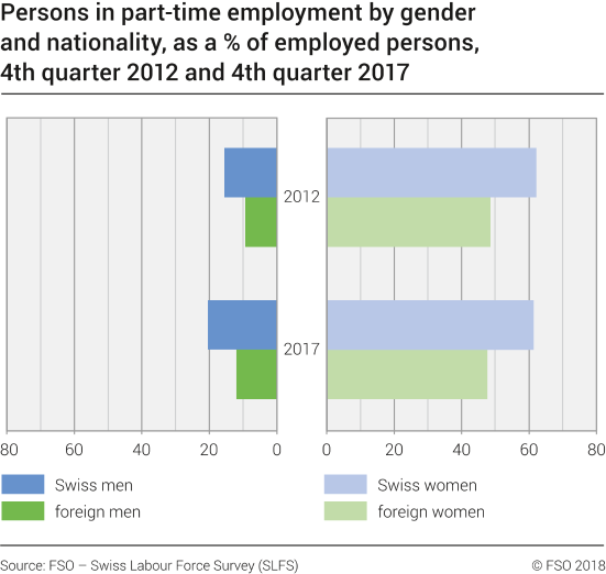 Persons in part-time employment by gender and nationality, as a % of employed persons