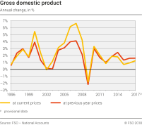 Gross Domestic Product: percentage change over previous year
