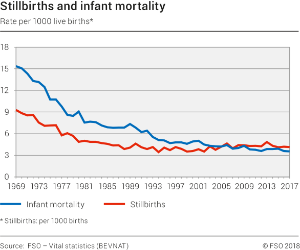 Stillbirths and infant mortality