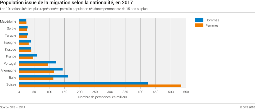 Population issue de la migration selon la nationalité