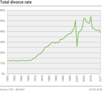 Total divorce rate