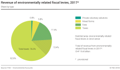 Revenue of environmentally related fiscal levies - Share according to type