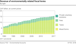 Revenue of environmentally related fiscal levies - By type