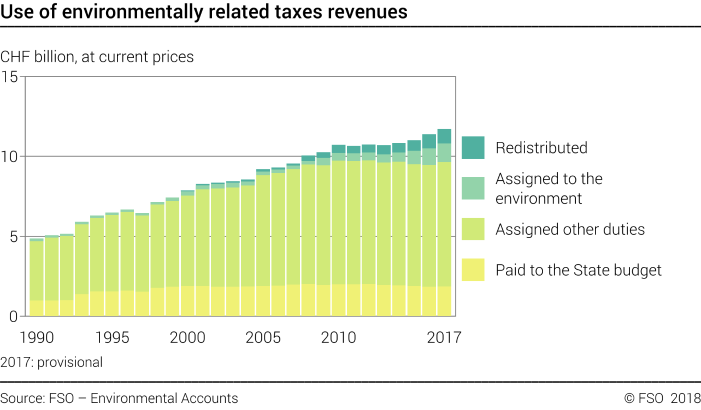 Use of environmentally related taxes revenues