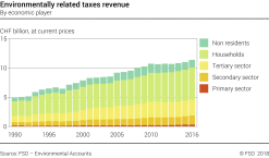 Environmentally related taxes revenue - By economic player