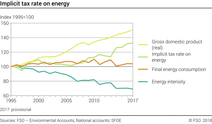 Implicit tax rate on energy