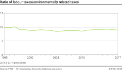Ratio of labour taxes/environmentally related taxes
