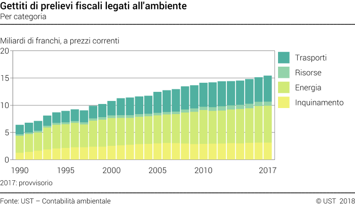 Gettiti di prelievi fiscali legati all'ambiente - Per categoria