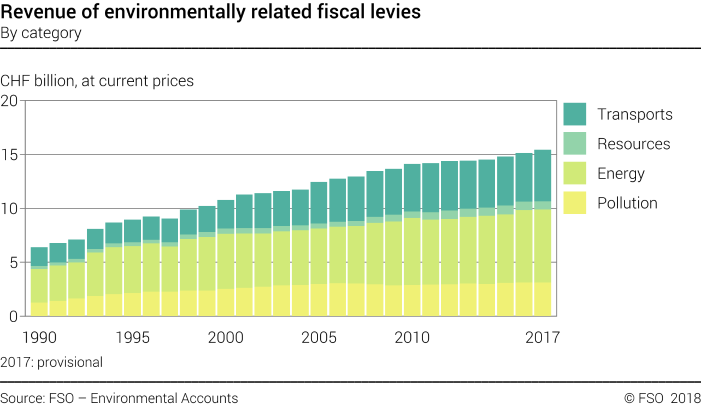 Revenue of environmentally related fiscal levies - By category