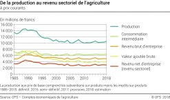 De la production au revenu sectoriel de l'agriculture