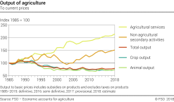 Output of agriculture - Index