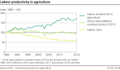 Labour productivity in agriculture - Index