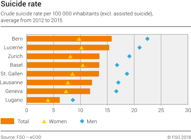 Suicide rate in selected swiss cities
