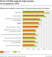 Gross monthly wage by major groups of occupations, 2016