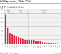 GDP by canton, 2008-2016p