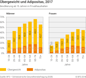 Fettleibigkeit Im Ländervergleich