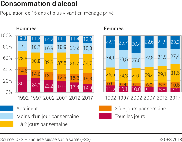 Consommation d'alcool