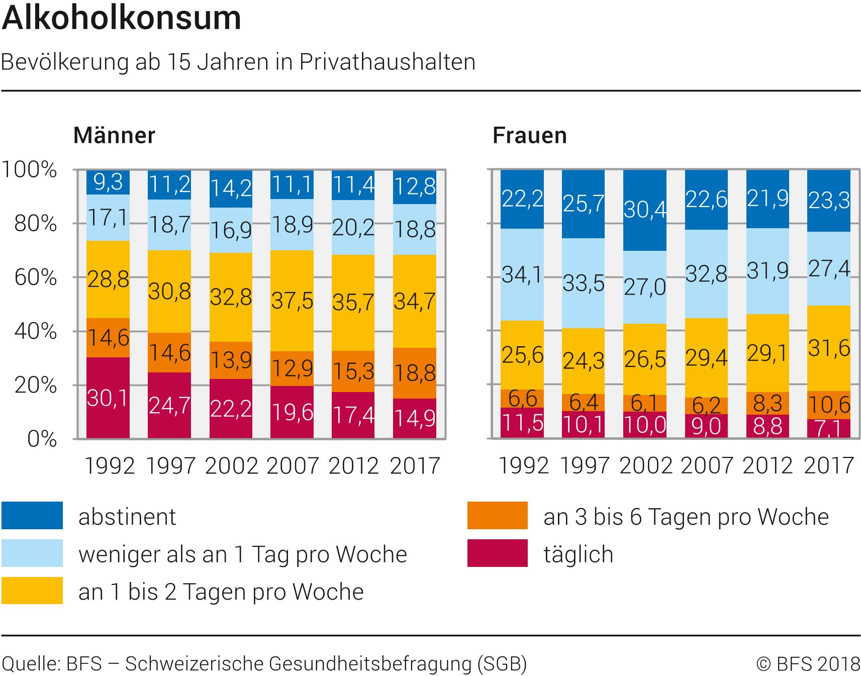 Polyneuropathie Alkohol Rückbildung