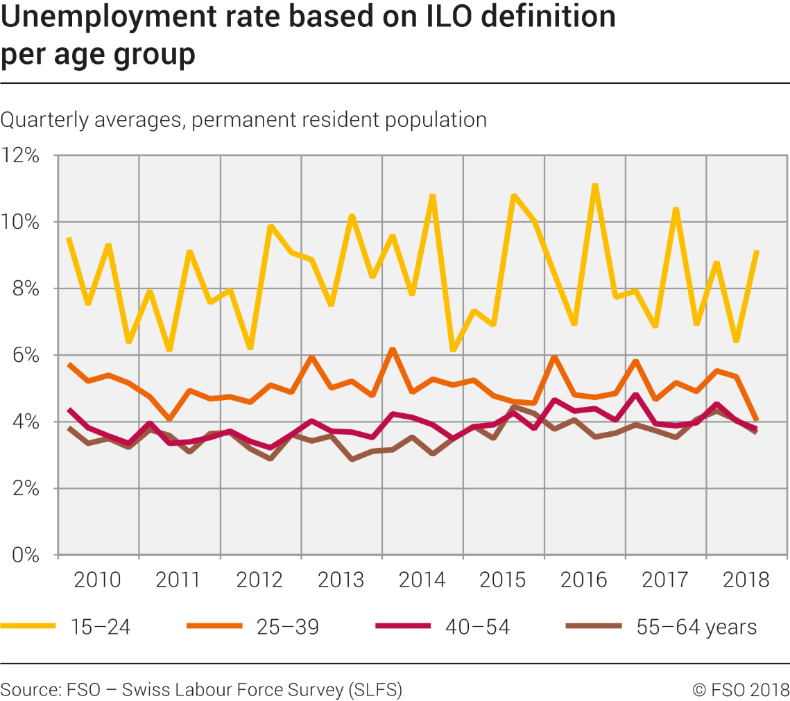 unemployment rate based on ilo definition per age group - 1.1.2010