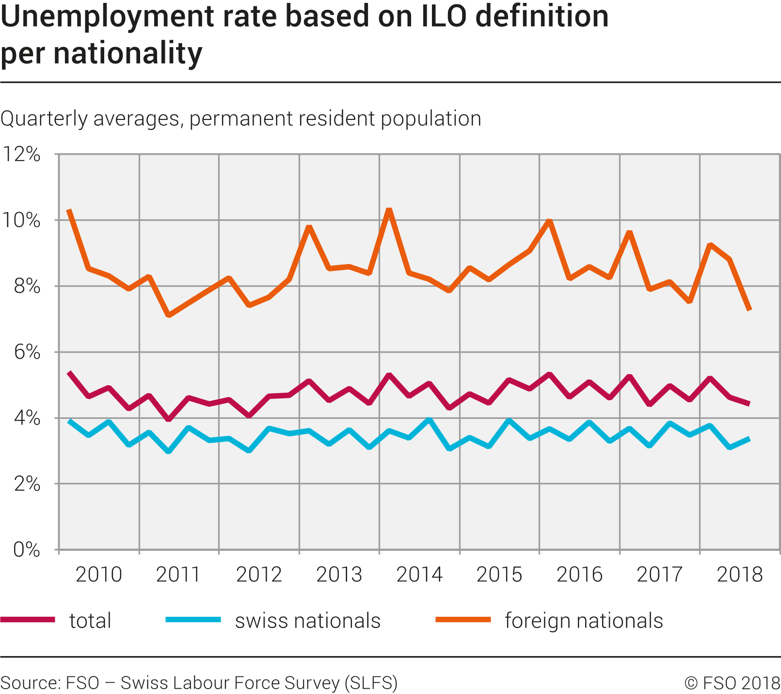 unemployment rate based on ilo definition per nationality - 1.1.2010