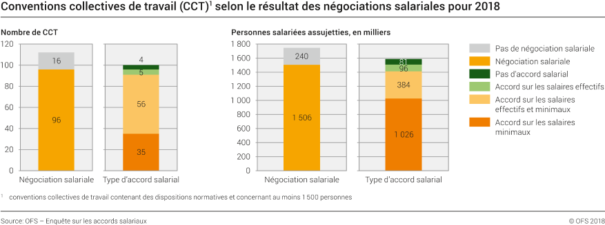Conventions Collectives De Travail Cct Selon Le Resultat