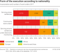 Form of the execution according to nationality. Incarceration and number of work orders